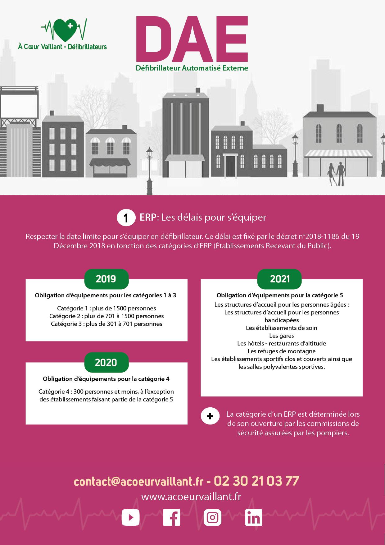 ERP - Règlementation - À Coeur Vaillant Défibrillateurs