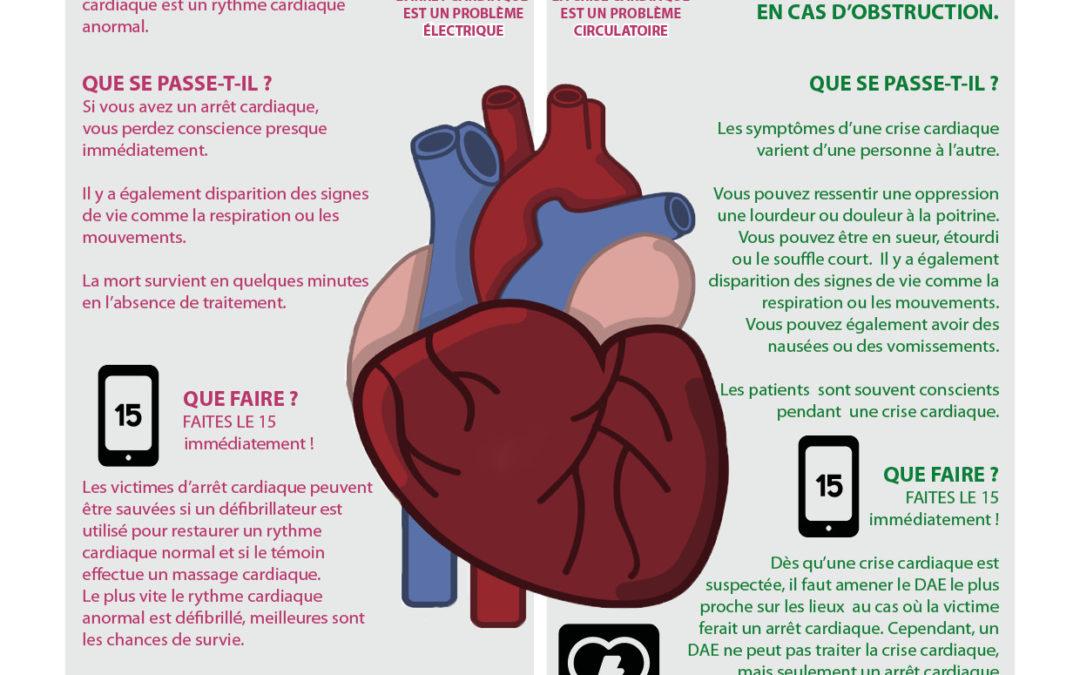 Arrêt Cardiaque vs Crise Cardiaque
