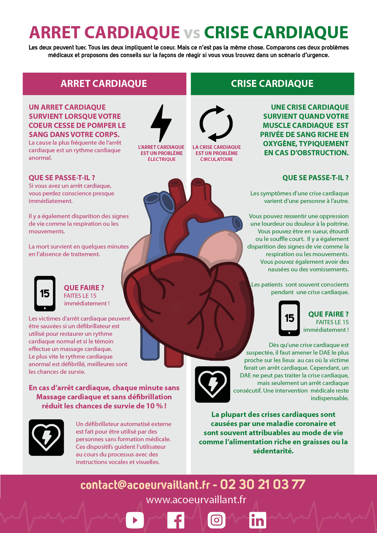 Infographie crise cardiaque arret cardiaque